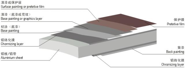 氟碳铝单板成分结构