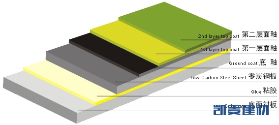 搪瓷铝板涂层结构