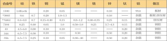 铝板/铝合金板元素结构表