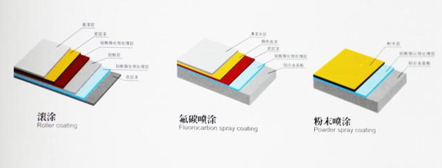 氟碳、喷粉、滚涂涂层对比