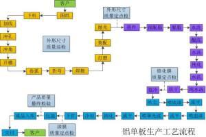 铝单板生产工序流程